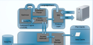 Sql Server Architecture | Sql Server Architecture Archives Dba Mantra