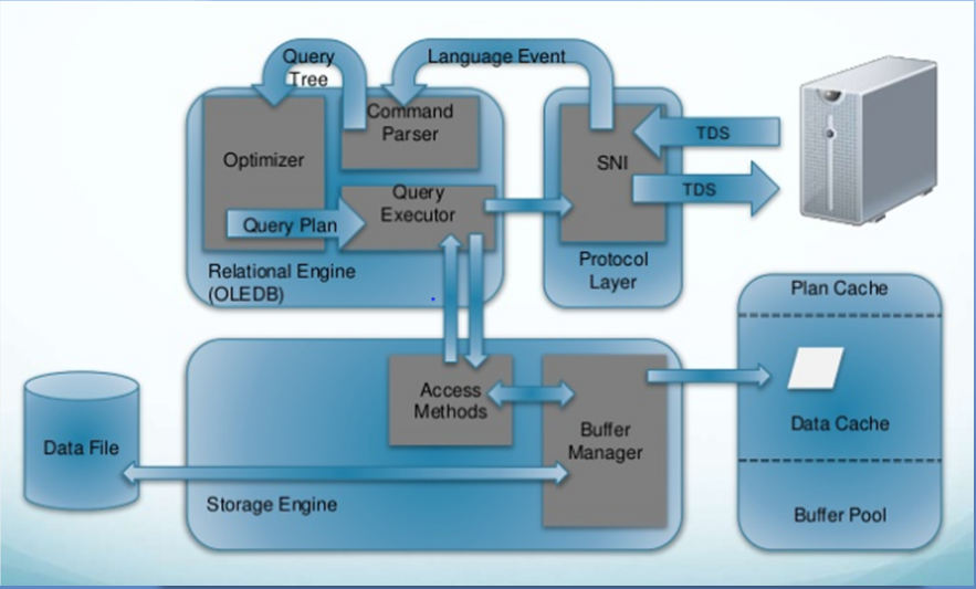 sql server 2008 database architecture diagram sql server dba interview questions and answers sql server  sql server dba interview questions and