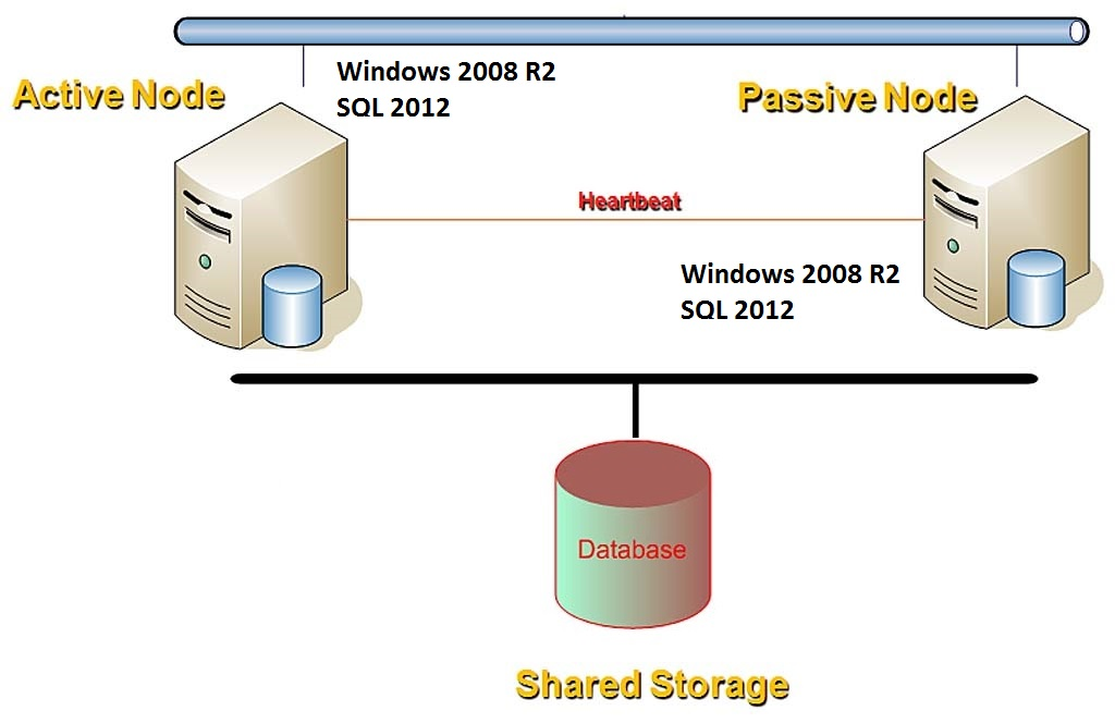 Windows Server 2012 R2 and Active Directory Interview Questions