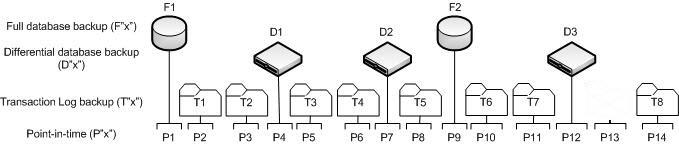 Database Backup restore scenario
