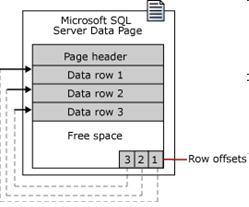 DBA Mantra - DBA Page Architecture