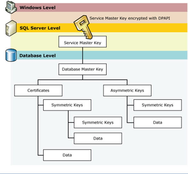 How to use SQL Server Encryption to Secure data? - DBA Mantra